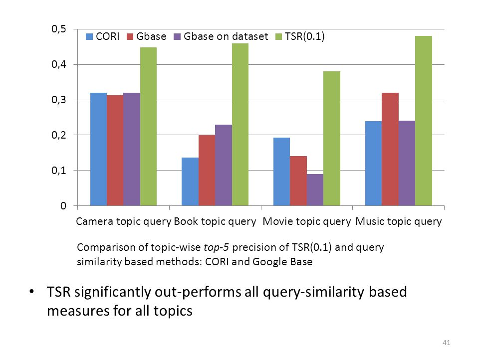 41 Comparison of topic-wise top-5 precision of TSR(0.1) and query similarity based methods: CORI and Google Base TSR significantly out-performs all qu