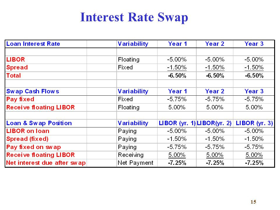 15 Interest Rate Swap