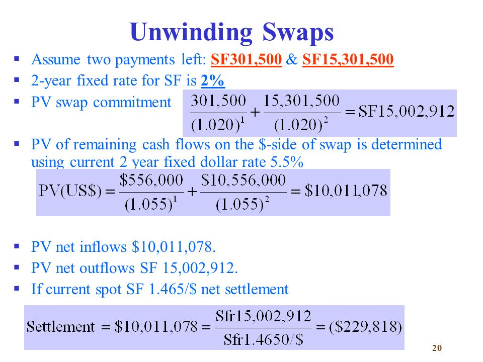 20 Unwinding Swaps  Assume two payments left: SF301,500 & SF15,301,500  2-year fixed rate for SF is 2%  PV swap commitment  PV of remaining cash flows on the $-side of swap is determined using current 2 year fixed dollar rate 5.5%  PV net inflows $10,011,078.