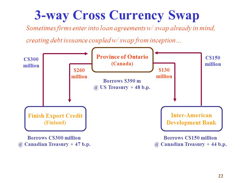 22 3-way Cross Currency Swap Province of Ontario (Canada) Borrows $390 m @ US Treasury + 48 b.p.