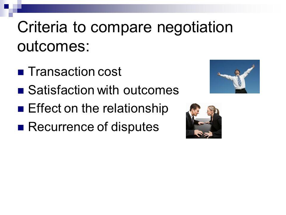 Interest-Based Negotiation vs.