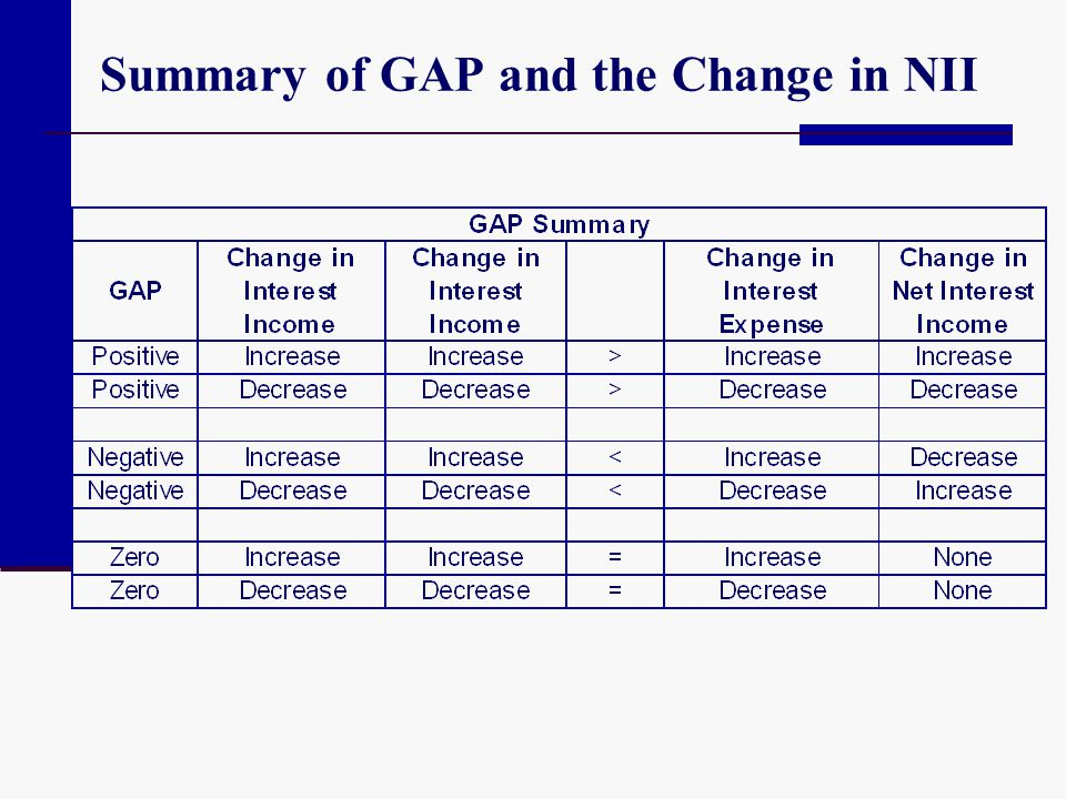 Summary of GAP and the Change in NII