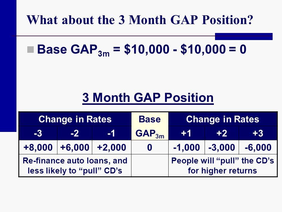 What about the 3 Month GAP Position? Base GAP 3m = $10,000 - $10,000 = 0 3 Month GAP Position Change in RatesBaseChange in Rates -3-2GAP 3m +1+2+3 +8,
