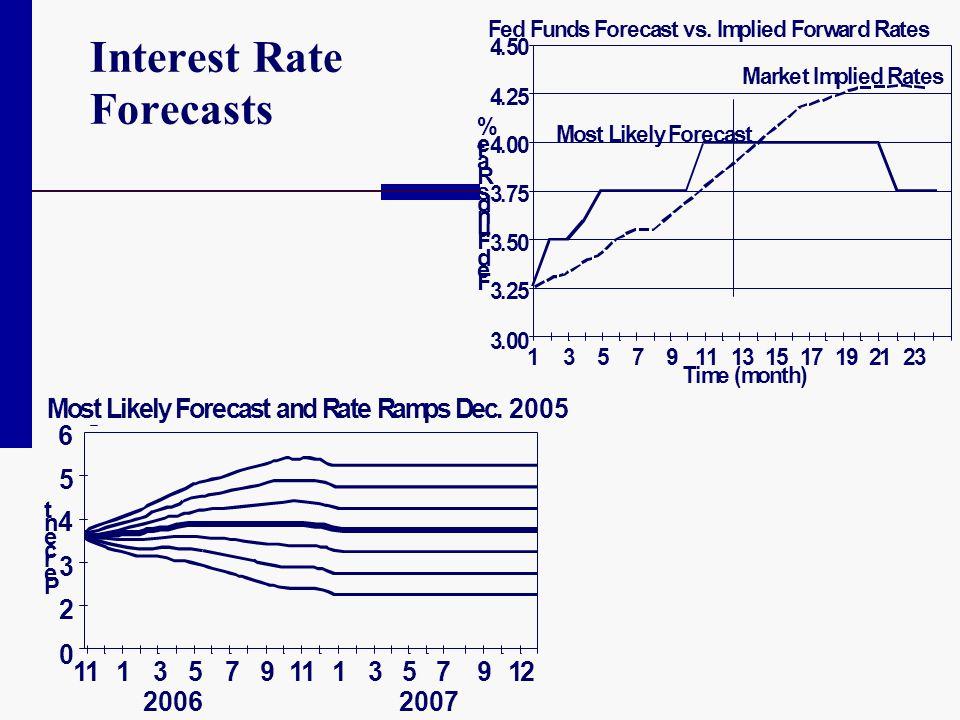 Interest Rate Forecasts MostLikelyForecastandRateRampsDec.2005 P e r c e n t 6 5 4 3 2 0 111 2006 3579111 2007 357912 FedFundsForecastvs.ImpliedForwar