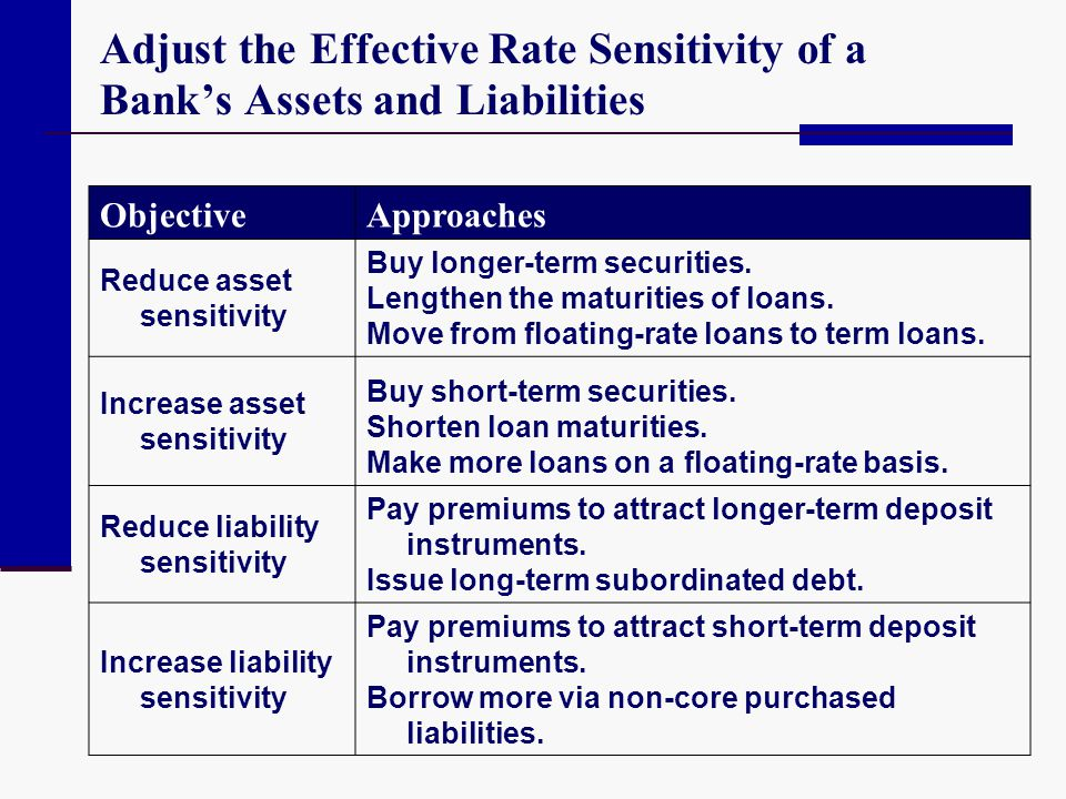 Adjust the Effective Rate Sensitivity of a Bank's Assets and Liabilities ObjectiveApproaches Reduce asset sensitivity Buy longer-term securities. Leng