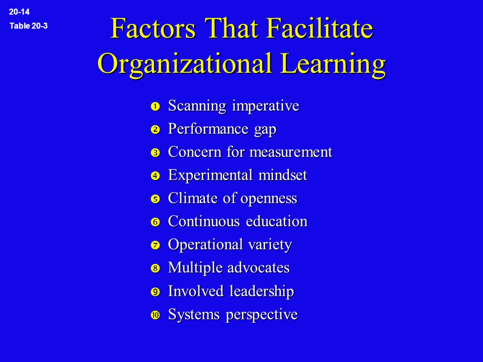 Factors That Facilitate Organizational Learning  Scanning imperative  Performance gap  Concern for measurement  Experimental mindset  Climate of openness  Continuous education  Operational variety  Multiple advocates  Involved leadership  Systems perspective 20-14 Table 20-3