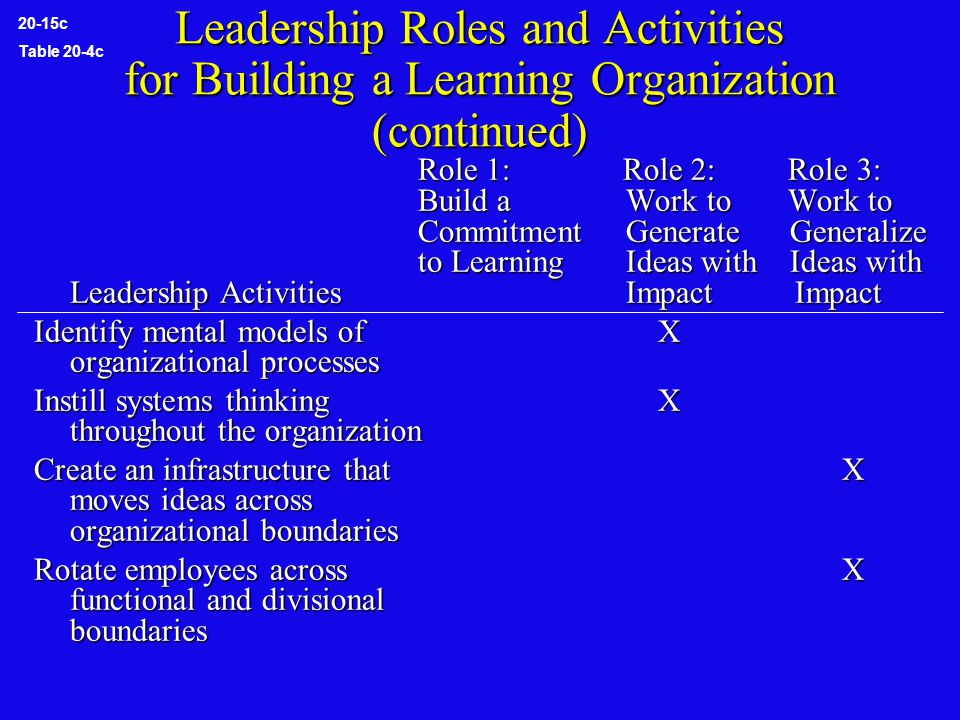 Leadership Roles and Activities for Building a Learning Organization (continued) Role 1: Role 2: Role 3: Build a Work to Work to Commitment Generate Generalize to Learning Ideas with Ideas with Leadership Activities Impact Impact Identify mental models of X organizational processes Instill systems thinking X throughout the organization Create an infrastructure that X moves ideas across organizational boundaries Rotate employees across X functional and divisional boundaries 20-15c Table 20-4c