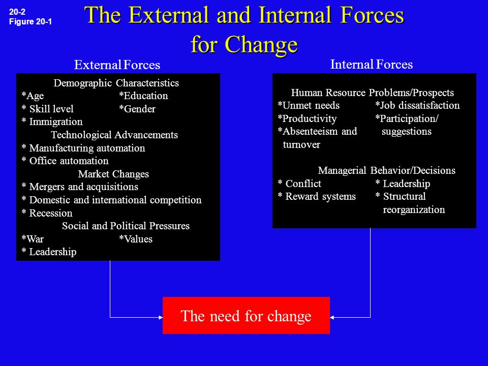 The External and Internal Forces for Change 20-2 Figure 20-1 Demographic Characteristics *Age*Education * Skill level*Gender * Immigration Technological Advancements * Manufacturing automation * Office automation Market Changes * Mergers and acquisitions * Domestic and international competition * Recession Social and Political Pressures *War*Values * Leadership External Forces Human Resource Problems/Prospects *Unmet needs*Job dissatisfaction *Productivity*Participation/ *Absenteeism and suggestions turnover Managerial Behavior/Decisions * Conflict* Leadership * Reward systems* Structural reorganization Internal Forces The need for change