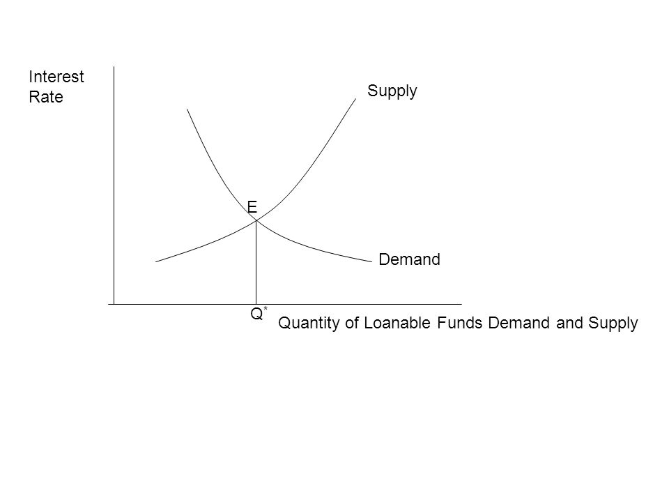 Quantity of Loanable Funds Demand and Supply Interest Rate E Q*Q* Supply Demand