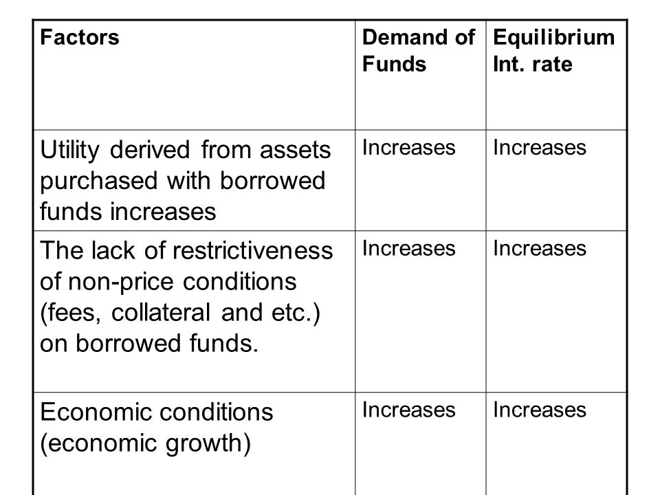 FactorsDemand of Funds Equilibrium Int.