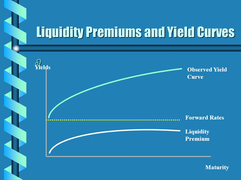 Liquidity Premiums and Yield Curves b Yields Maturity Liquidity Premium Forward Rates Observed Yield Curve