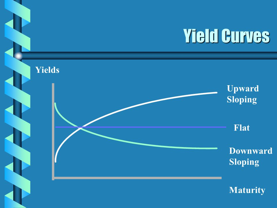 Yield Curves Yields Maturity Upward Sloping Downward Sloping Flat