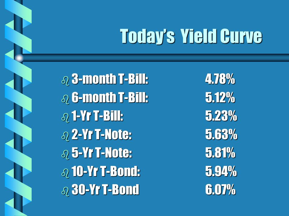 Today's Yield Curve b 3-month T-Bill: 4.78% b 6-month T-Bill:5.12% b 1-Yr T-Bill:5.23% b 2-Yr T-Note:5.63% b 5-Yr T-Note:5.81% b 10-Yr T-Bond:5.94% b 30-Yr T-Bond 6.07%
