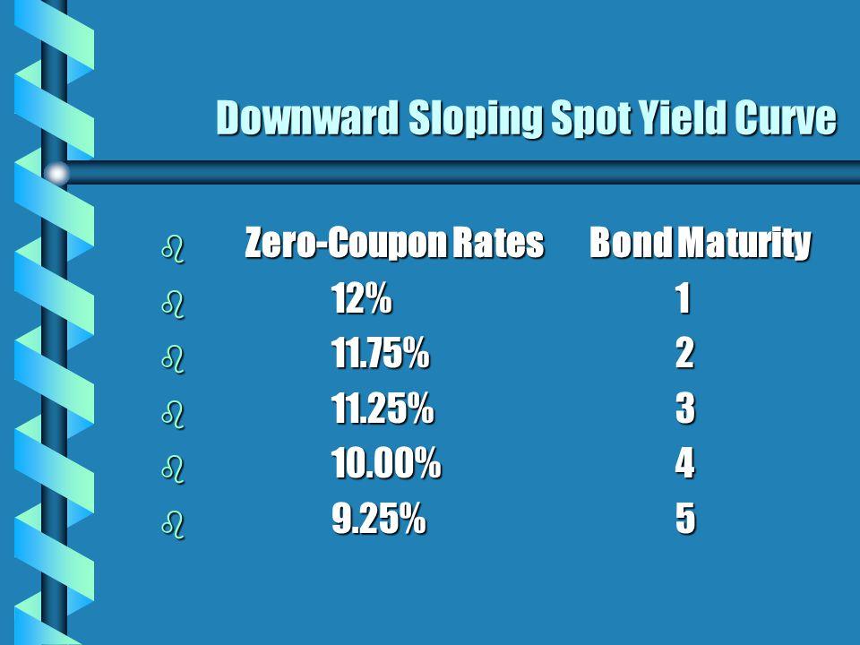 Downward Sloping Spot Yield Curve b Zero-Coupon RatesBond Maturity b 12%1 b 11.75%2 b 11.25%3 b 10.00%4 b 9.25%5