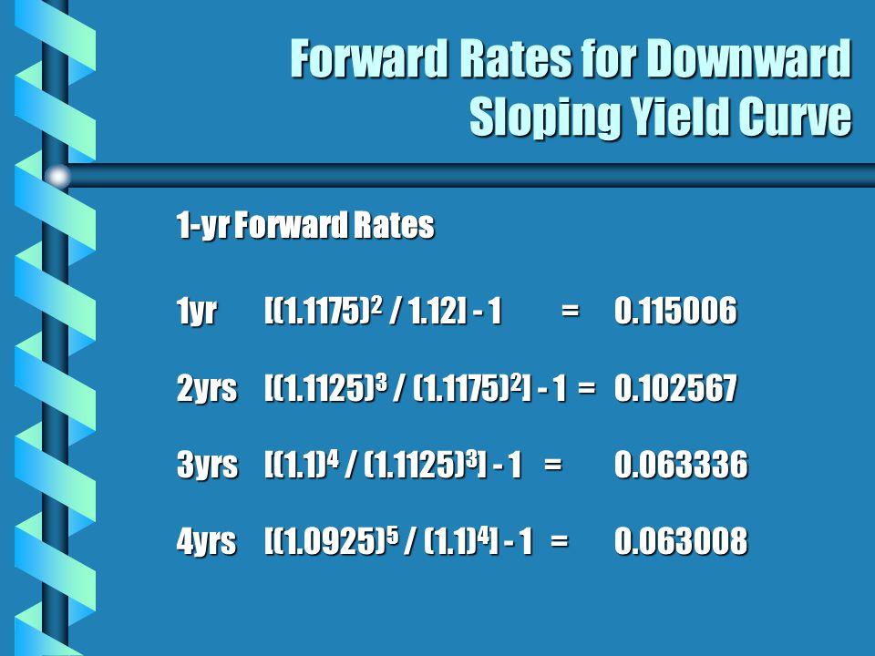 Forward Rates for Downward Sloping Yield Curve 1-yr Forward Rates 1yr[(1.1175) 2 / 1.12] - 1 =0.115006 2yrs[(1.1125) 3 / (1.1175) 2 ] - 1 =0.102567 3yrs[(1.1) 4 / (1.1125) 3 ] - 1 =0.063336 4yrs[(1.0925) 5 / (1.1) 4 ] - 1 =0.063008