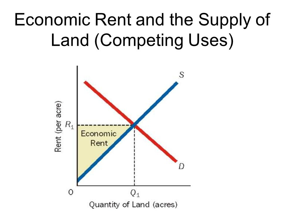 Economic Rent and the Supply of Land (Competing Uses)