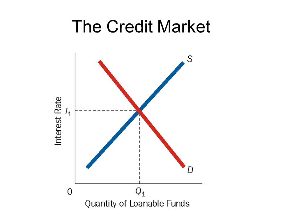 The Credit Market