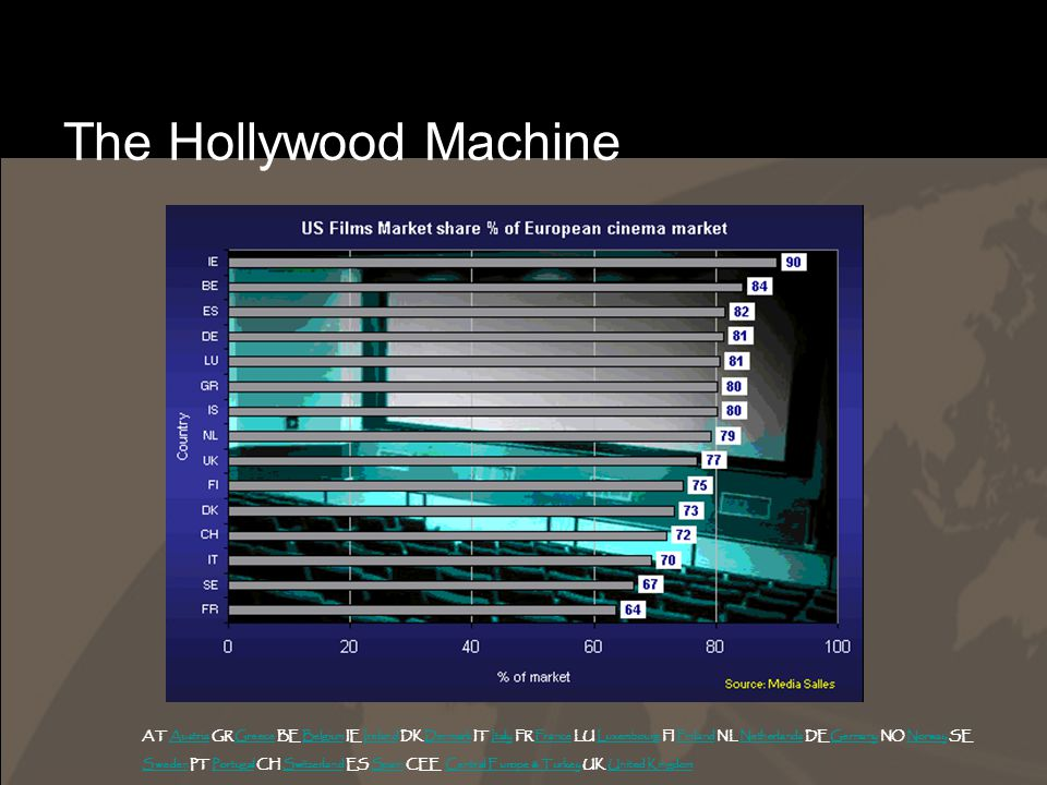 The Hollywood Machine AT Austria GR Greece BE Belgium IE Ireland DK Denmark IT Italy FR France LU Luxembourg FI Finland NL Netherlands DE Germany NO Norway SEAustriaGreeceBelgiumIrelandDenmarkItalyFranceLuxembourgFinlandNetherlandsGermanyNorway SwedenSweden PT Portugal CH Switzerland ES Spain CEE Central Europe & Turkey UK United KingdomPortugalSwitzerlandSpainCentral Europe & TurkeyUnited Kingdom