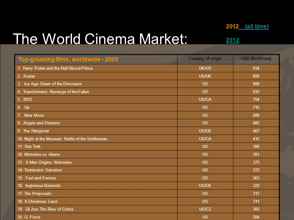 The World Cinema Market: Top-grossing films, worldwide - 2009 Country of originUSD ($millions) 1.