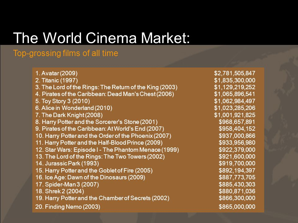 The World Cinema Market: Top-grossing films of all time 1.