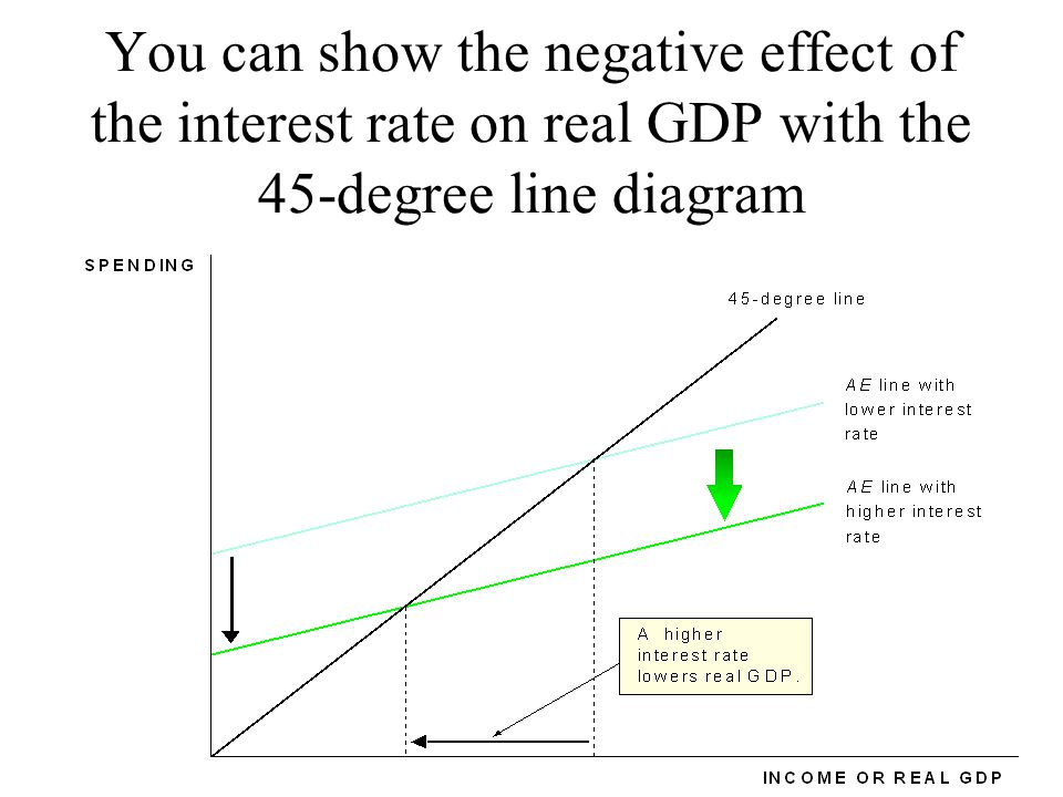 You can show the negative effect of the interest rate on real GDP with the 45-degree line diagram