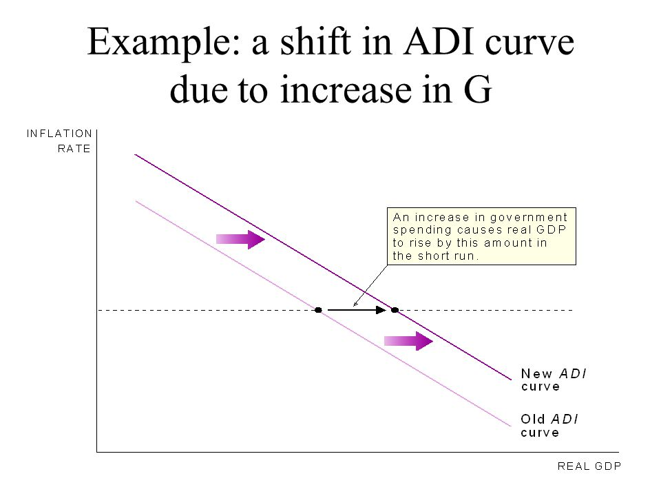 Example: a shift in ADI curve due to increase in G