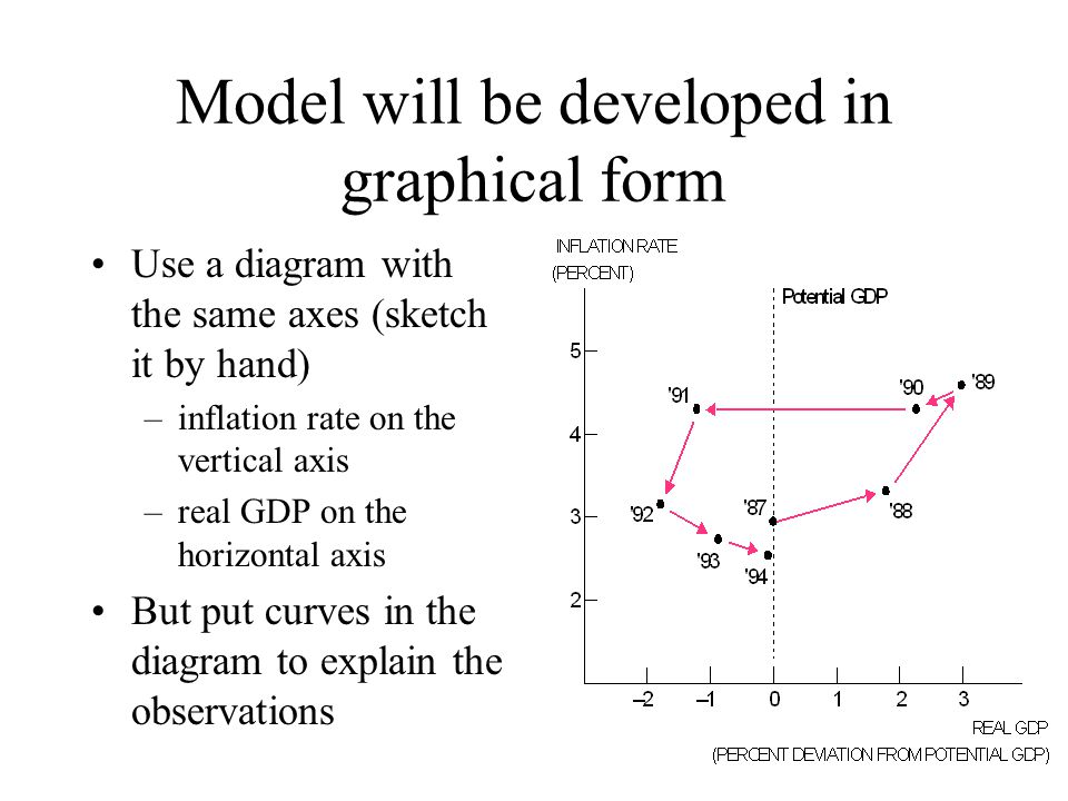 Model will be developed in graphical form Use a diagram with the same axes (sketch it by hand) –inflation rate on the vertical axis –real GDP on the horizontal axis But put curves in the diagram to explain the observations
