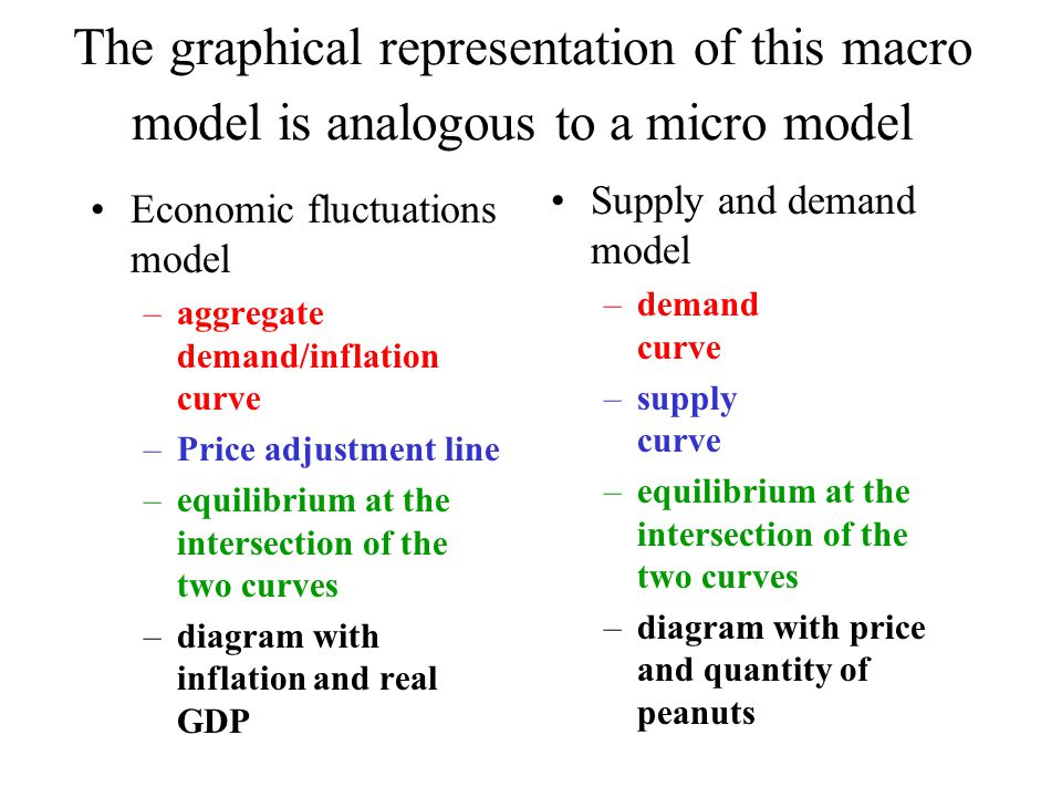 The graphical representation of this macro model is analogous to a micro model Economic fluctuations model –aggregate demand/inflation curve –Price adjustment line –equilibrium at the intersection of the two curves –diagram with inflation and real GDP Supply and demand model –demand curve –supply curve –equilibrium at the intersection of the two curves –diagram with price and quantity of peanuts