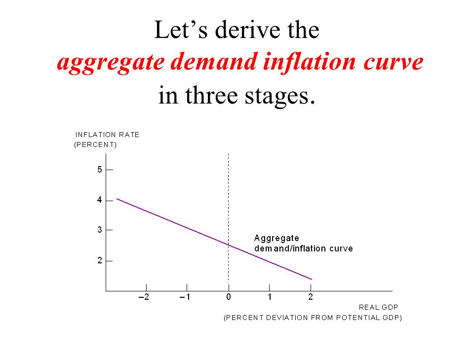 Let's derive the aggregate demand inflation curve in three stages.