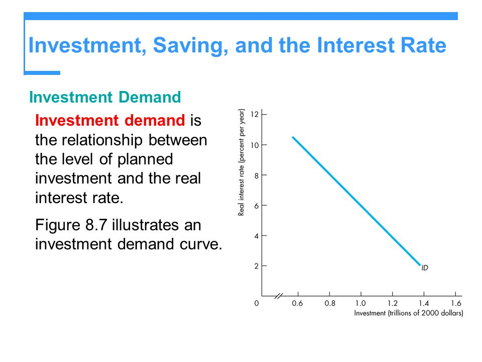 Investment, Saving, and the Interest Rate Investment Demand Investment demand is the relationship between the level of planned investment and the real