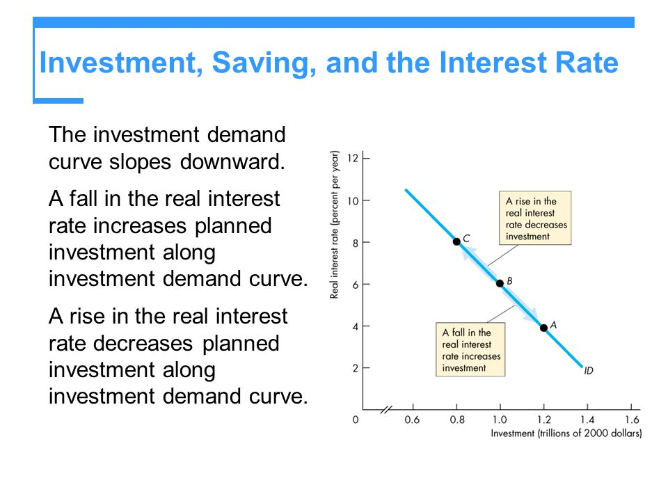 Investment, Saving, and the Interest Rate The investment demand curve slopes downward. A fall in the real interest rate increases planned investment a