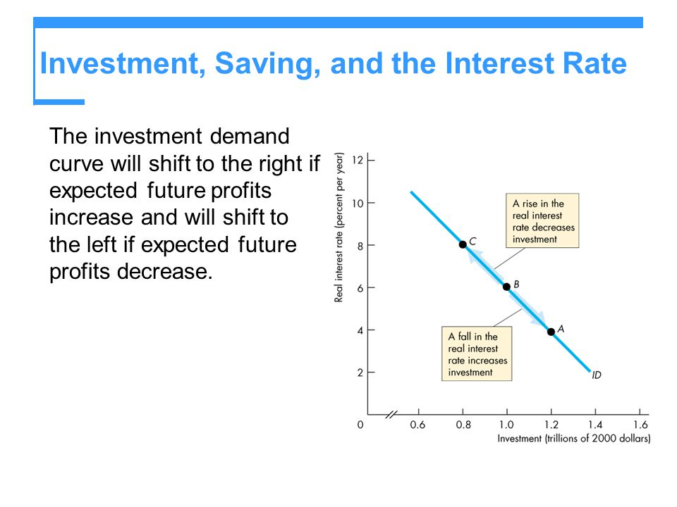 Investment, Saving, and the Interest Rate The investment demand curve will shift to the right if expected future profits increase and will shift to th