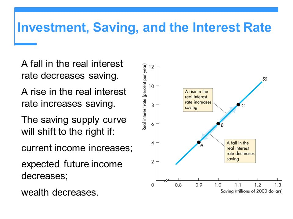 Investment, Saving, and the Interest Rate A fall in the real interest rate decreases saving. A rise in the real interest rate increases saving. The sa