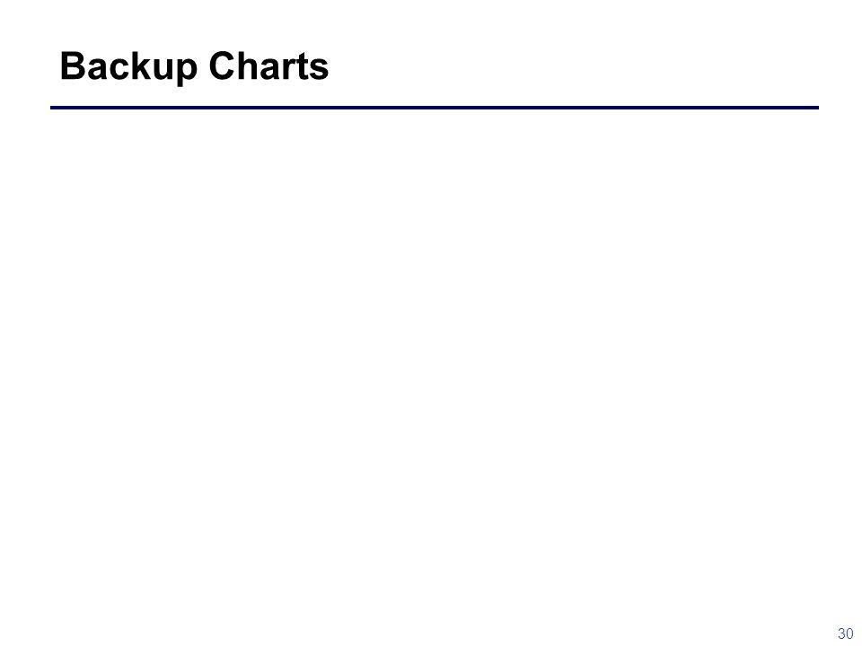 30 Backup Charts