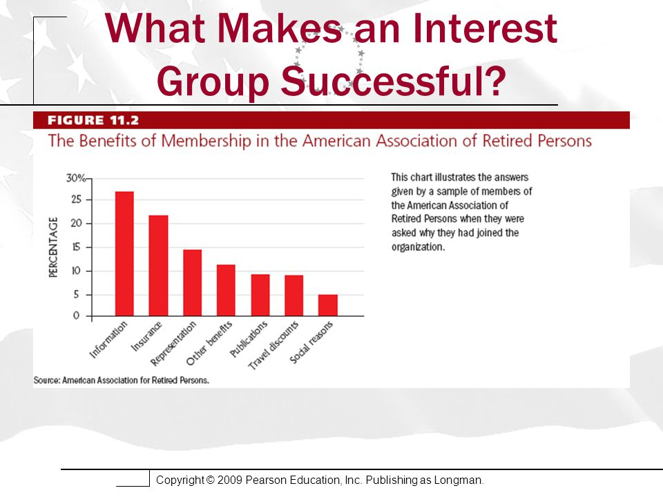 Copyright © 2009 Pearson Education, Inc. Publishing as Longman. What Makes an Interest Group Successful?