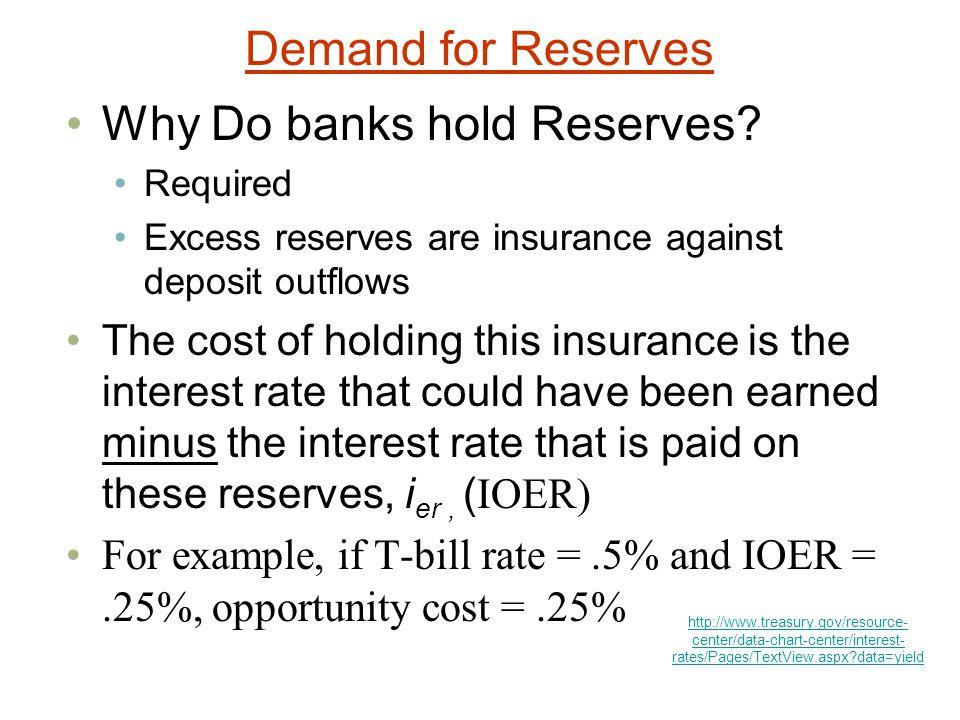 Demand for Reserves Why Do banks hold Reserves.