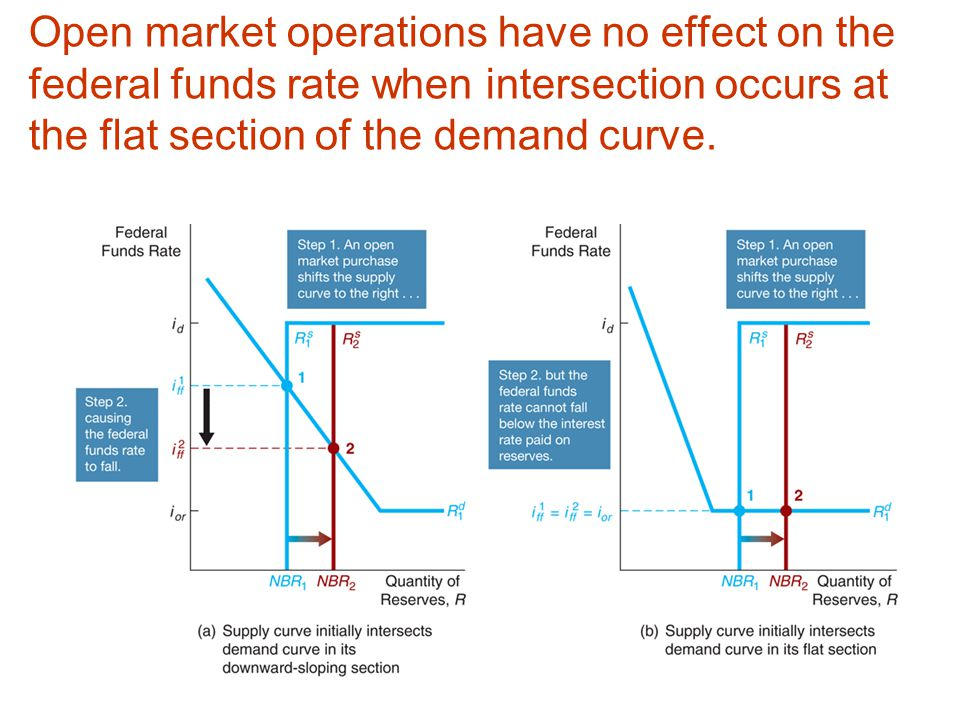 Open market operations have no effect on the federal funds rate when intersection occurs at the flat section of the demand curve.