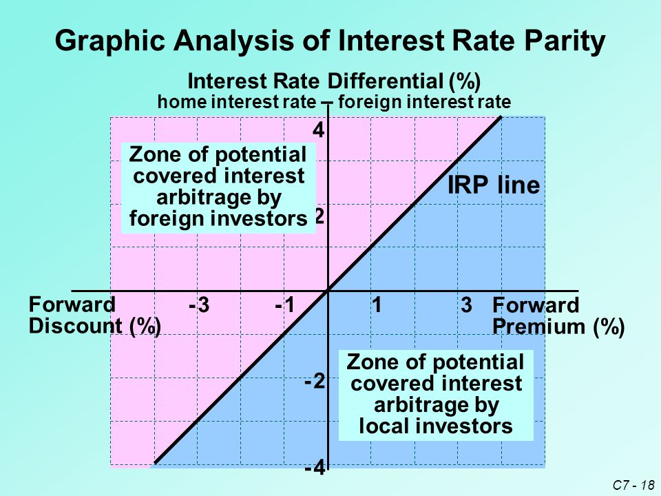 C7 - 18 Graphic Analysis of Interest Rate Parity Interest Rate Differential (%) home interest rate – foreign interest rate Forward Premium (%) Forward Discount (%) - 2- 2 - 4- 4 2 4 1 3 - 1- 1- 3- 3 IRP line Zone of potential covered interest arbitrage by local investors Zone of potential covered interest arbitrage by foreign investors