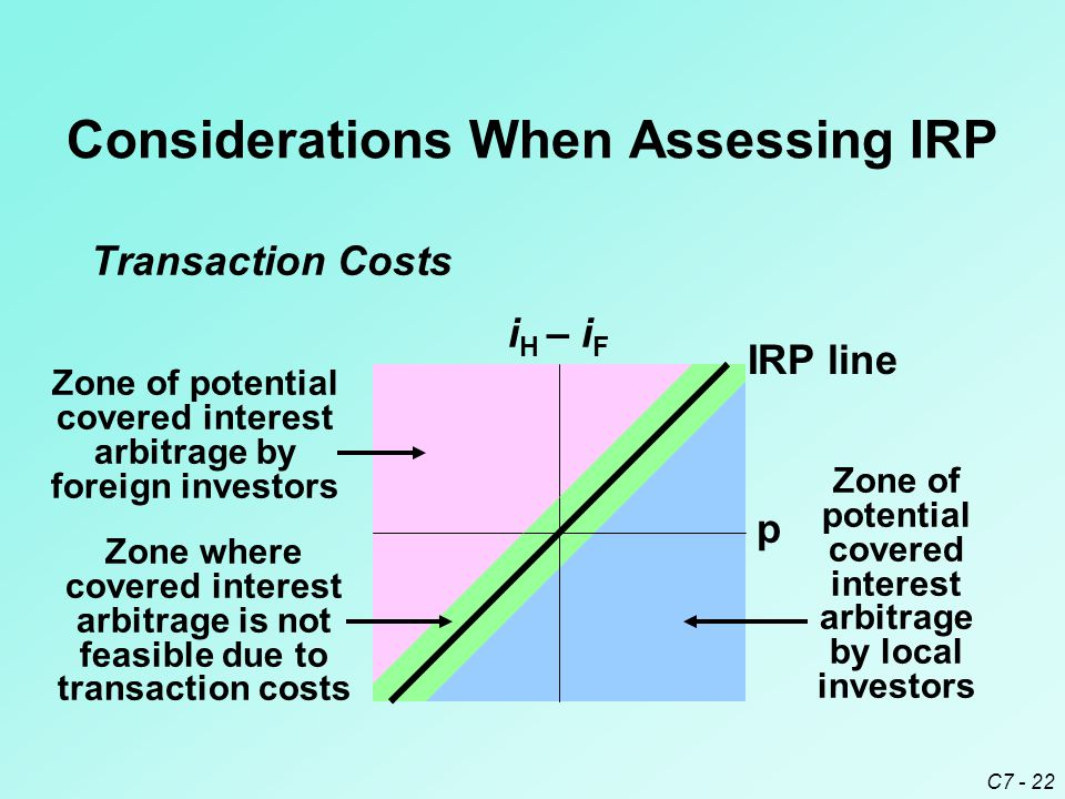 C7 - 22 Considerations When Assessing IRP Transaction Costs i H – i F p Zone of potential covered interest arbitrage by foreign investors Zone of potential covered interest arbitrage by local investors IRP line Zone where covered interest arbitrage is not feasible due to transaction costs
