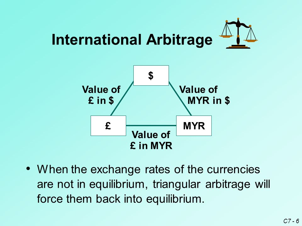 C7 - 6 When the exchange rates of the currencies are not in equilibrium, triangular arbitrage will force them back into equilibrium.