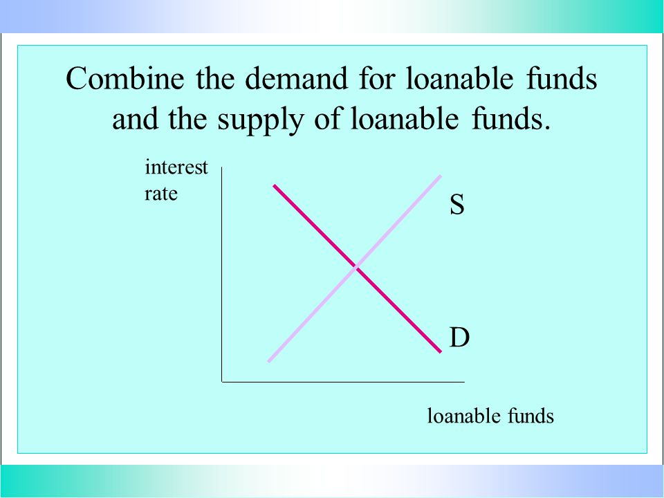 Combine the demand for loanable funds and the supply of loanable funds. interest rate loanable funds D S
