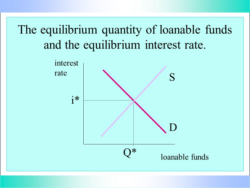 The equilibrium quantity of loanable funds and the equilibrium interest rate. interest rate loanable funds D S i* Q*