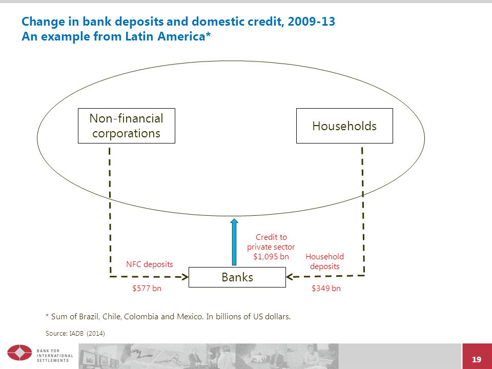 19 Change in bank deposits and domestic credit, 2009-13 An example from Latin America* * Sum of Brazil, Chile, Colombia and Mexico.