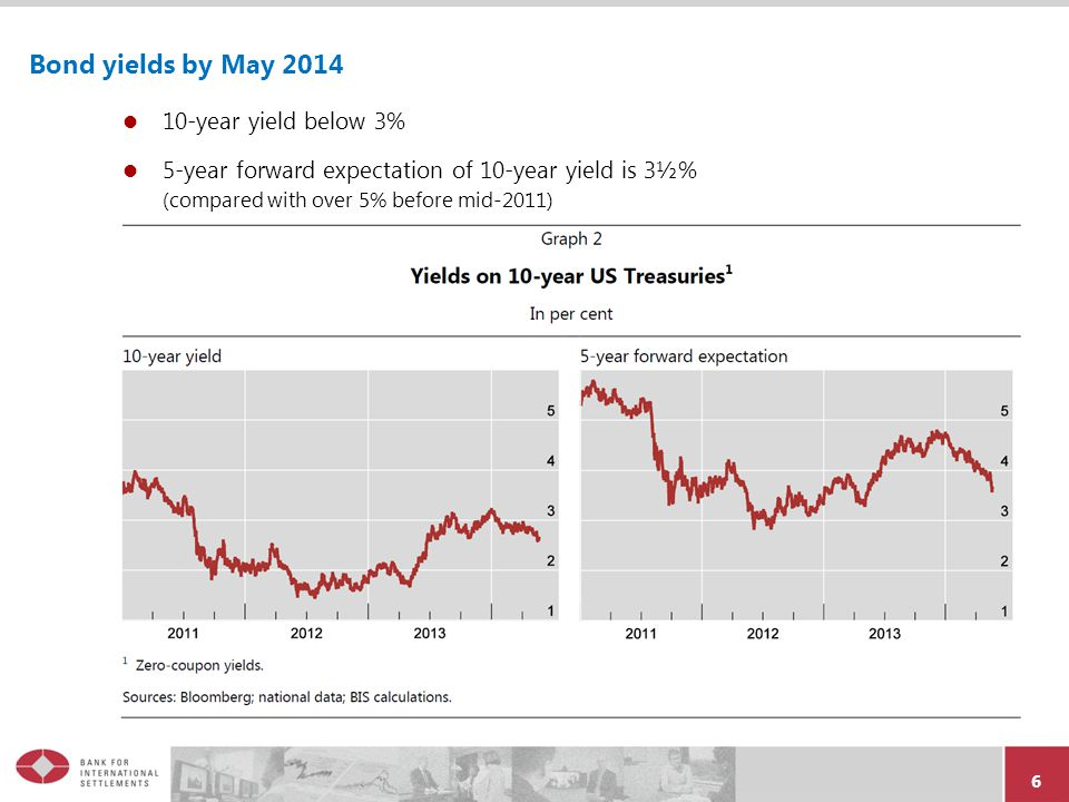 7 Long-term yields decline in 2014