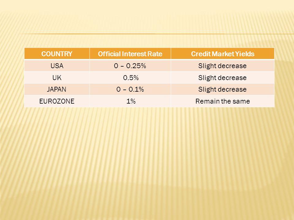 COUNTRYOfficial Interest RateCredit Market Yields USA0 – 0.25%Slight decrease UK 0.5%Slight decrease JAPAN0 – 0.1%Slight decrease EUROZONE 1%Remain the same