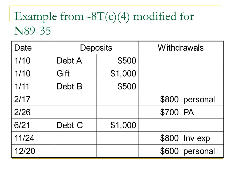 Example from -8T(c)(4) modified for N89-35 DateDepositsWithdrawals 1/10Debt A$500 1/10Gift$1,000 1/11Debt B$500 2/17$800personal 2/26$700PA 6/21Debt C