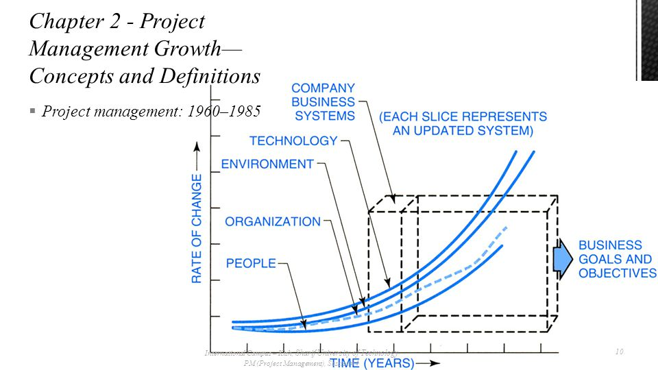  Project management: 1960–1985 International Campus – Kish, Sharif University of Technology PM (Project Management), Session# 4 10