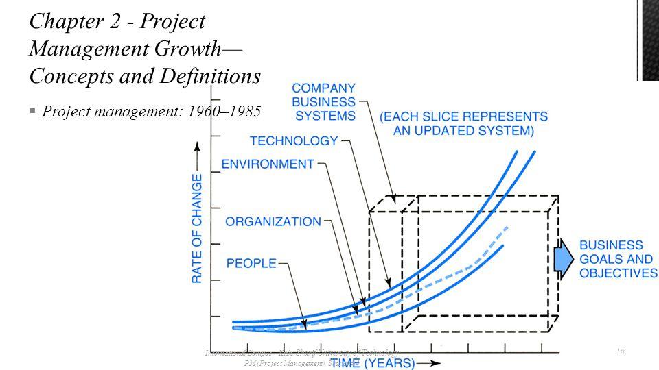  Project management: 1960–1985 International Campus – Kish, Sharif University of Technology PM (Project Management), Session# 4 10
