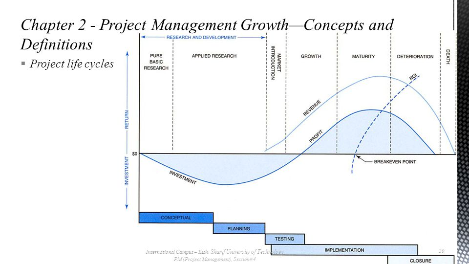  Project life cycles International Campus – Kish, Sharif University of Technology PM (Project Management), Session# 4 20