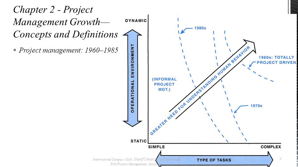  Project management: 1960–1985 International Campus – Kish, Sharif University of Technology PM (Project Management), Session# 4 9